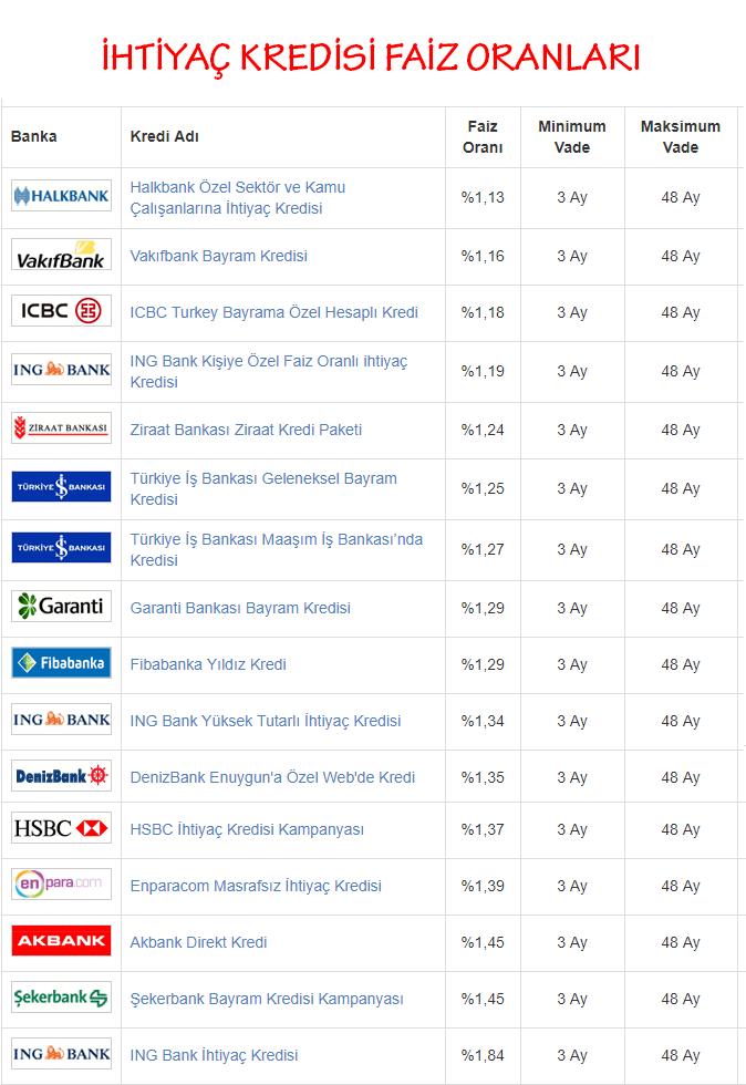 en uygun kredi,banka kredileri oranları,en uygun ihtiyaç kredisi veren bankalar, taşıt kredisi, konut kredisi en uygun,Vakıfbank kredi, bayram kredisi,